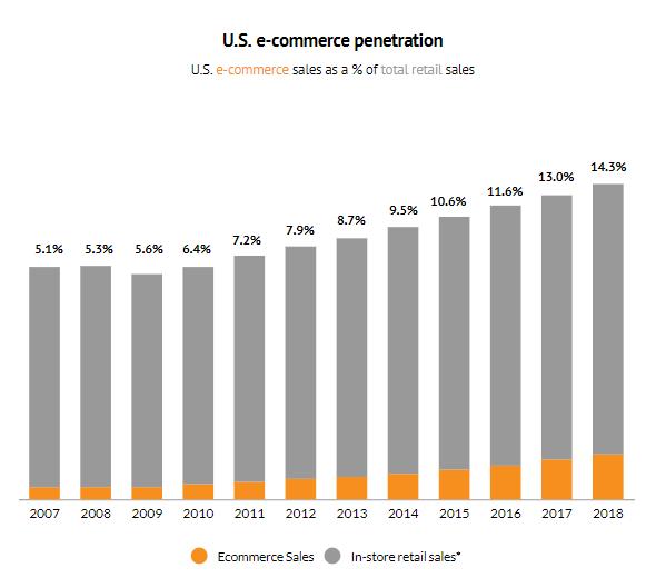 US E-Commerce Penetration
