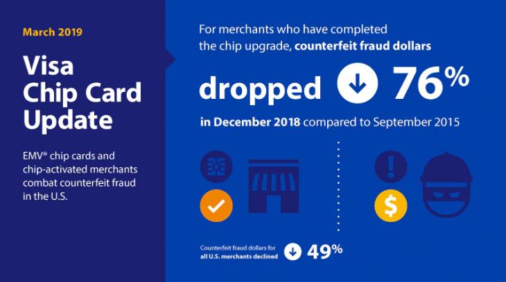 Visa Chip Card Update